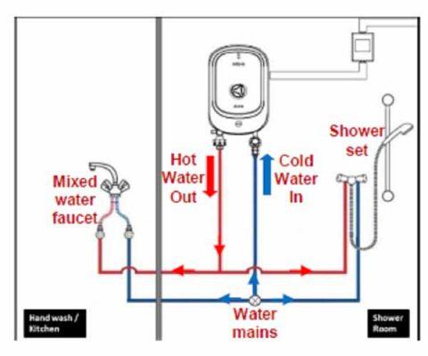 cách lắp đặt sử dụng bình nóng lạnh ferroli